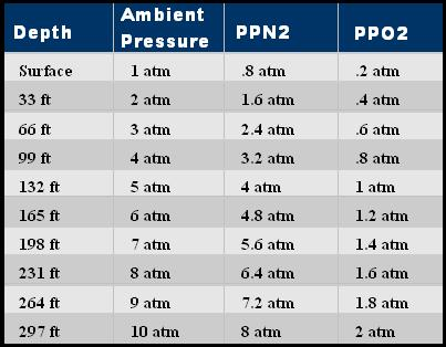 Name:  partial pressure.JPG Views: 5008 Size:  25.8 KB